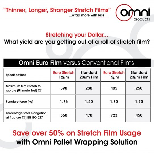 Omni Pallet Wrapping Machine can save over 50%