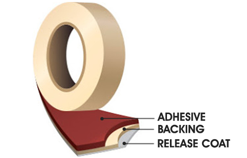 Selecting The Right Type of Masking Tape