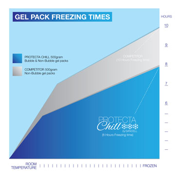 Protecta Chill Gel Packs Freeze Time
