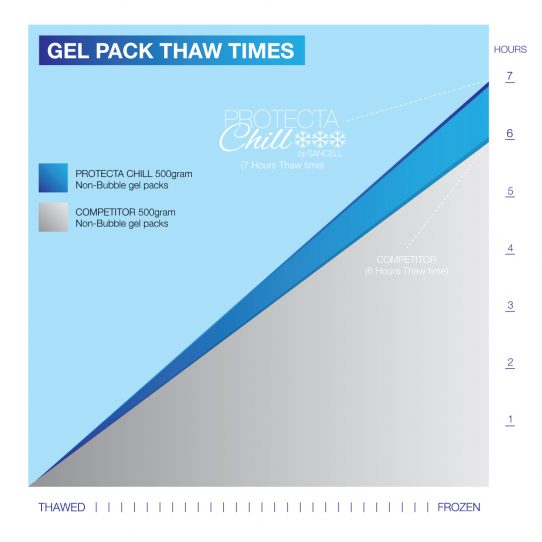 Protecta Chill Gel Packs Thaw Time