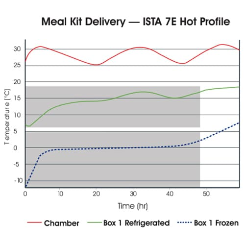 Meal Kit Delivery ISTA 7E Hot Profile