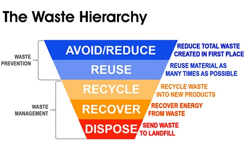 Stretch Wrap Reduction: A Solution to China's Waste Crisis