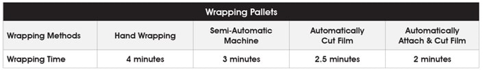 wrapping pallets time